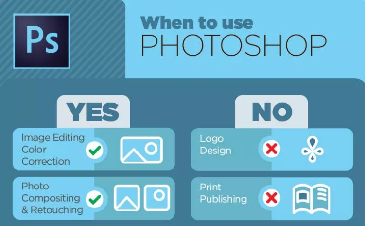What does InDesign, Illustrator and Photoshop do best?