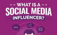 What is a Social Media Influencer [Infographic]