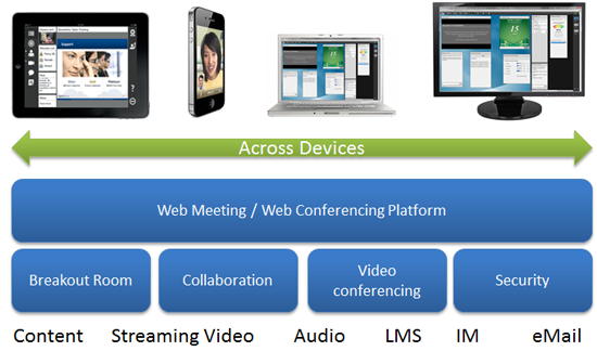 Web conferencing Concept of architecture