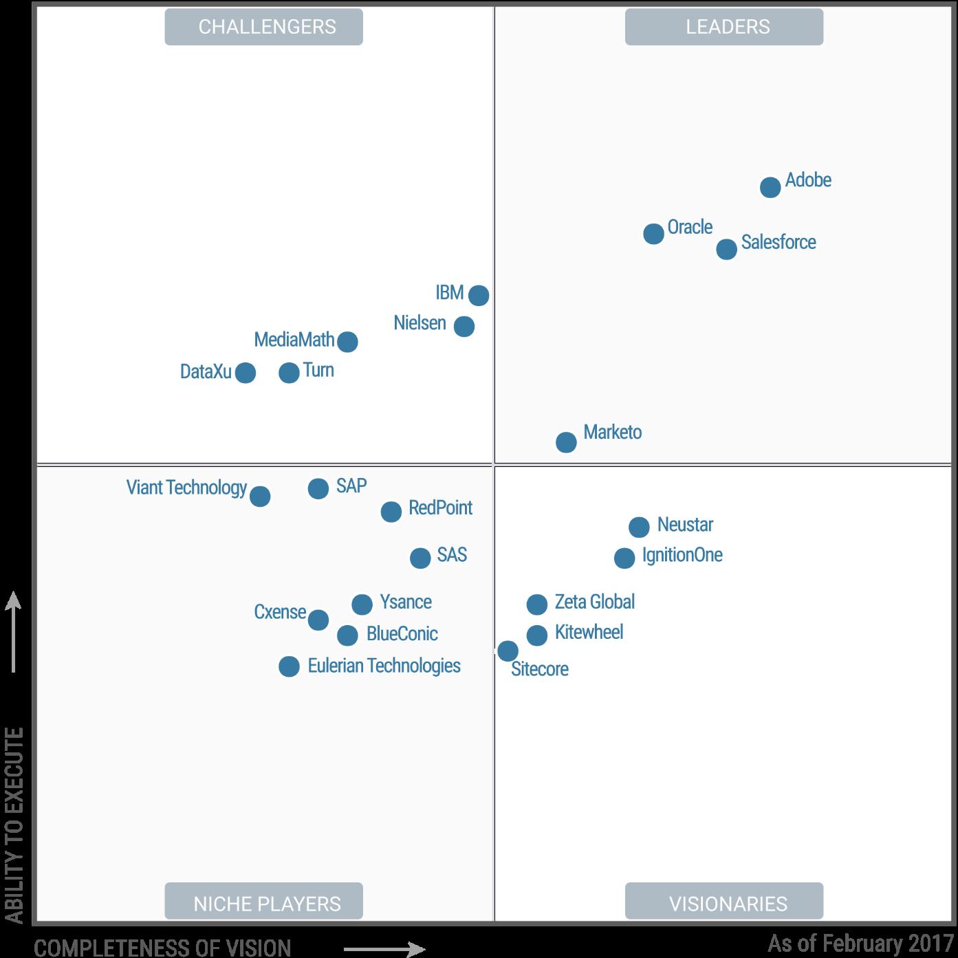 Gartner Magic Quadrant for Digital Marketing Hubs