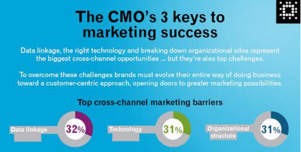 CMO's Top 3: Overcome Cross Channel Marketing Barriers [Infographic]