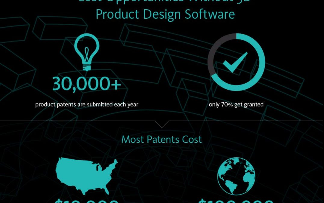 Lost Opportunities Without 3D Product Design Software [Infographic]