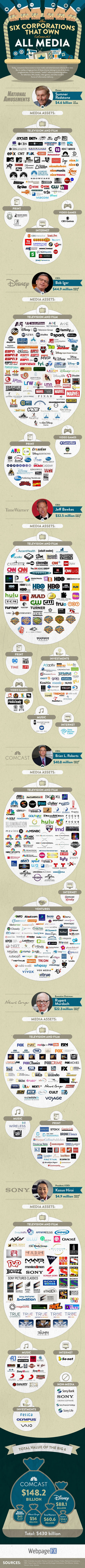 The 6 Companies That Own All Media