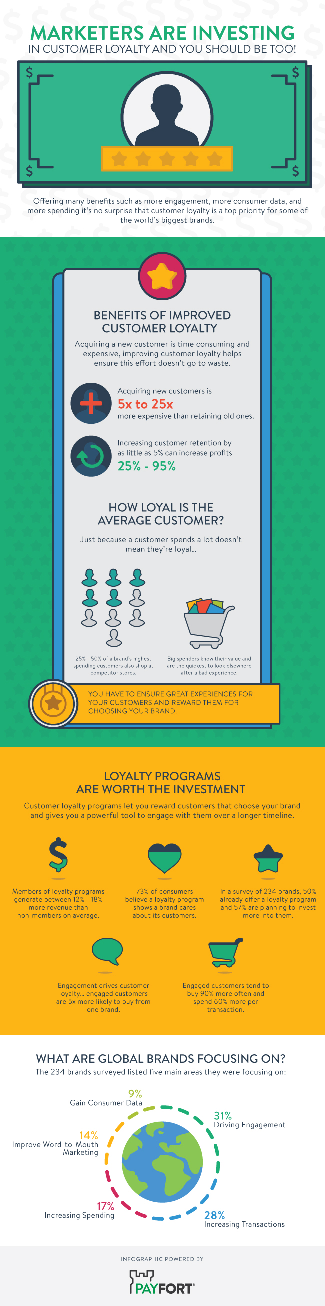 Infographic Marketers Are Investing In Customer Loyalty And You Should Too