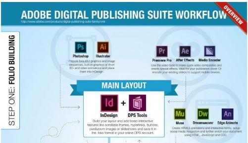 Adobe DPS Workflow [Infographic]