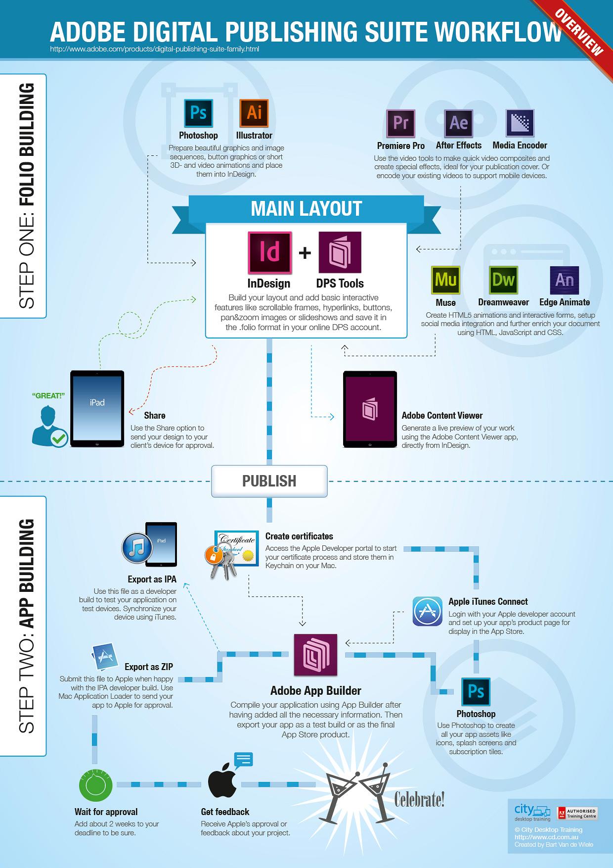 Infographic Adobe DPS Workflow