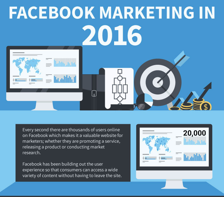 How Marketing on Facebook is Changing in 2016 [Infographic]