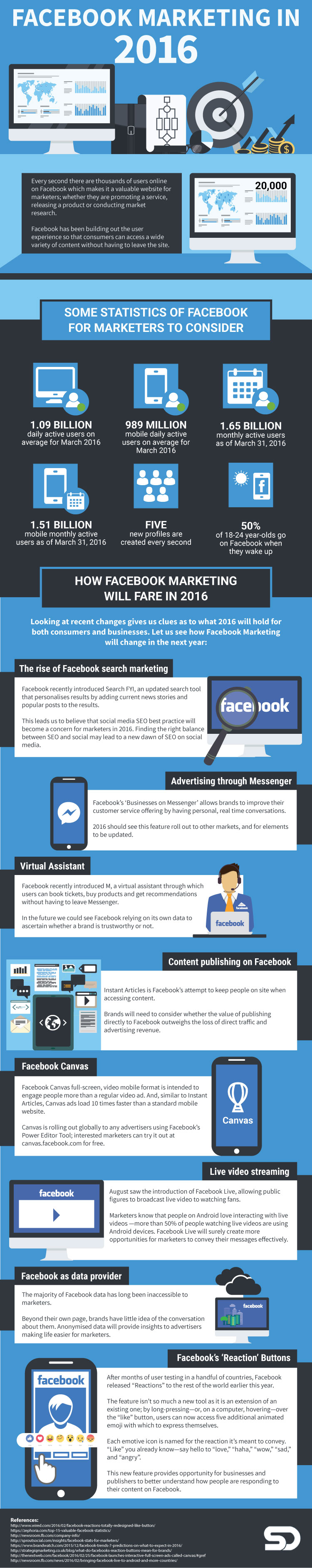 Infographic How Marketing on Facebook is Changing in 2016