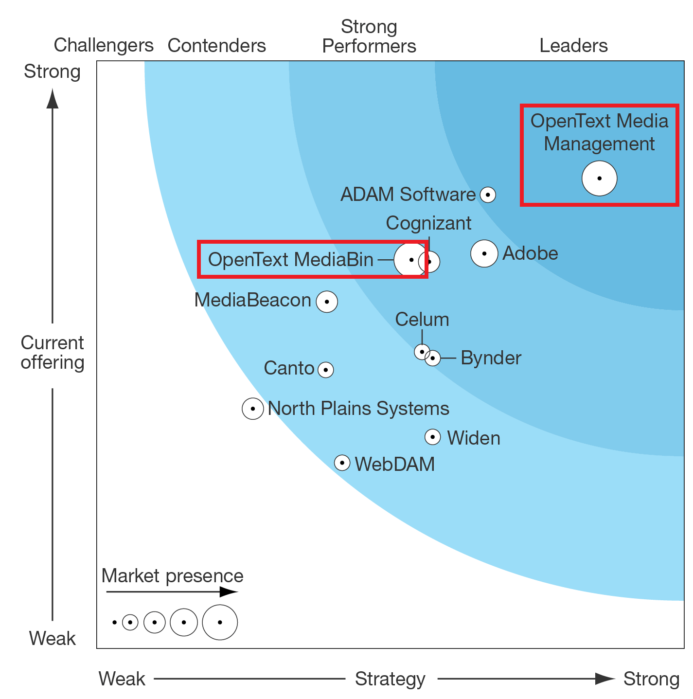 Forrester Names OpenText a Leader in Digital Asset Management for Customer Experience