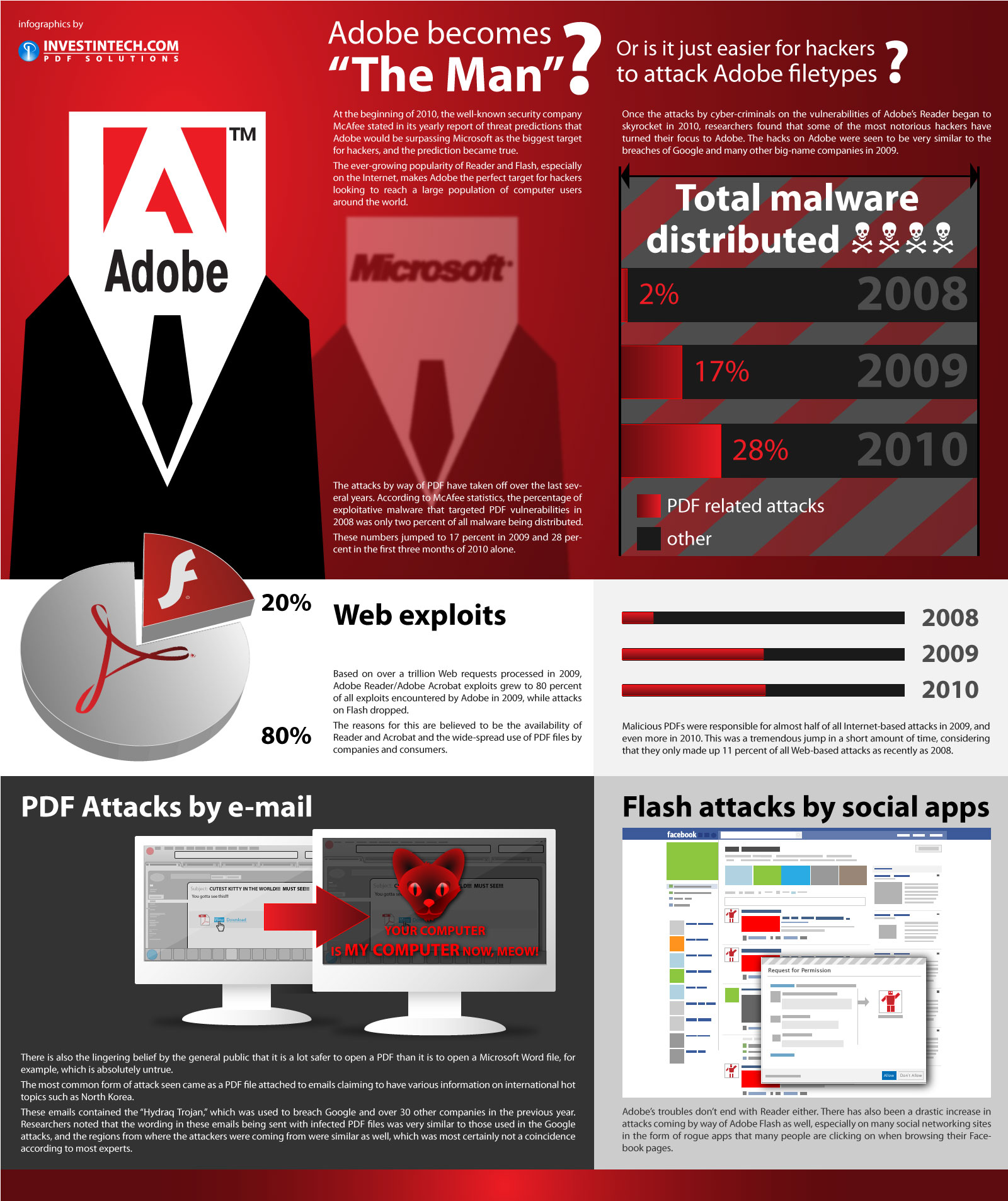 Infographic Hackers vs. Adobe: How File Types Cripple Security
