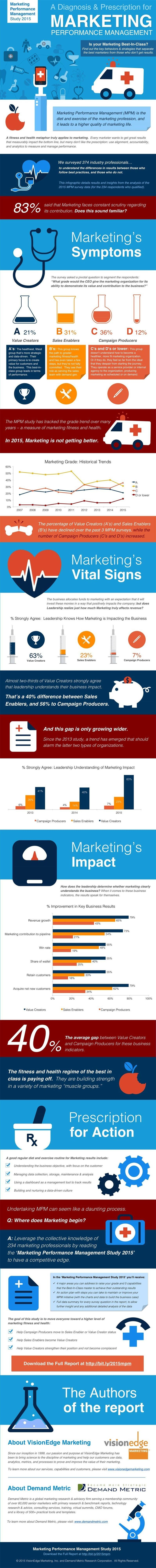 Infographic Marketers Question What Have You Done for Me Lately?