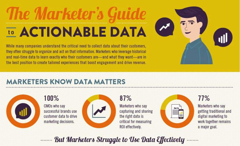 The Marketer's Guide to Actionable Data [Infographic]