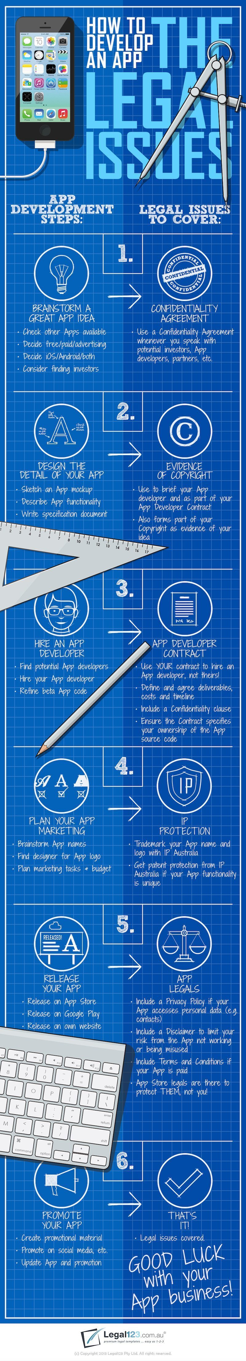 Infographic App Development: The Legal Issues