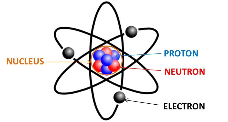 Elements of an Atom