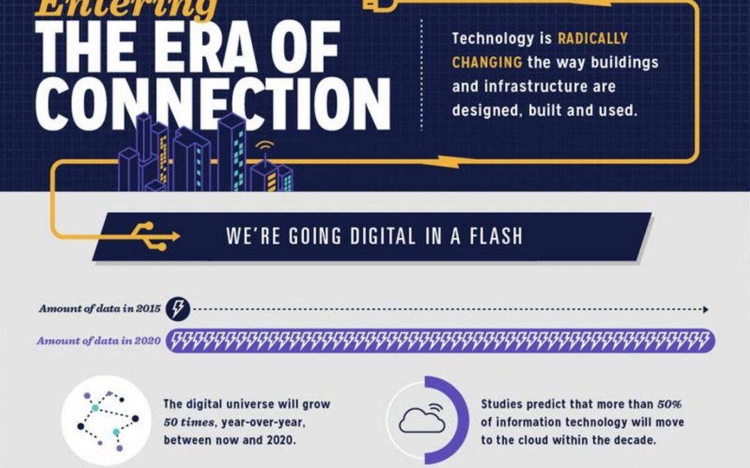 Autodesk Era of Connection [Infographic]