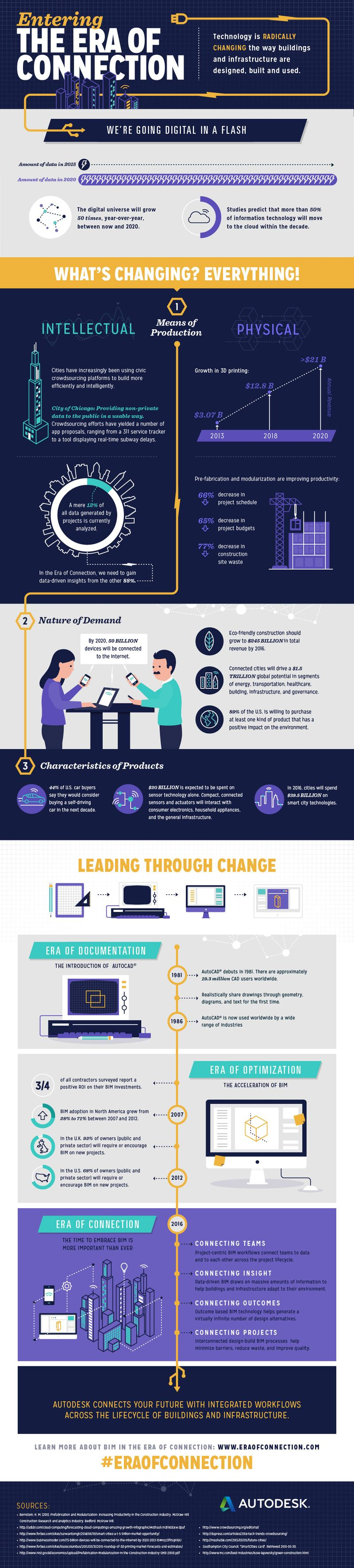 autodesk era of connection infographic