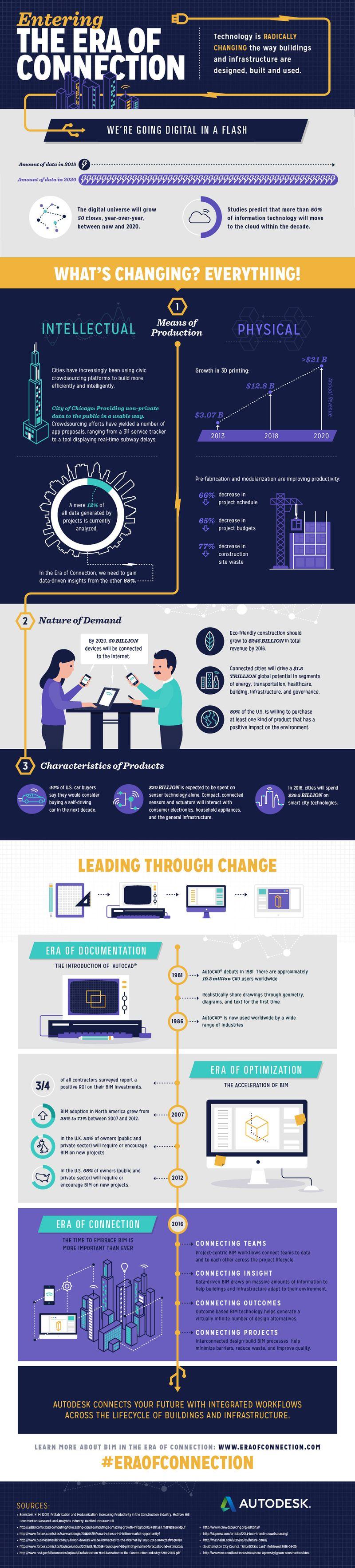 autodesk era of connection infographic