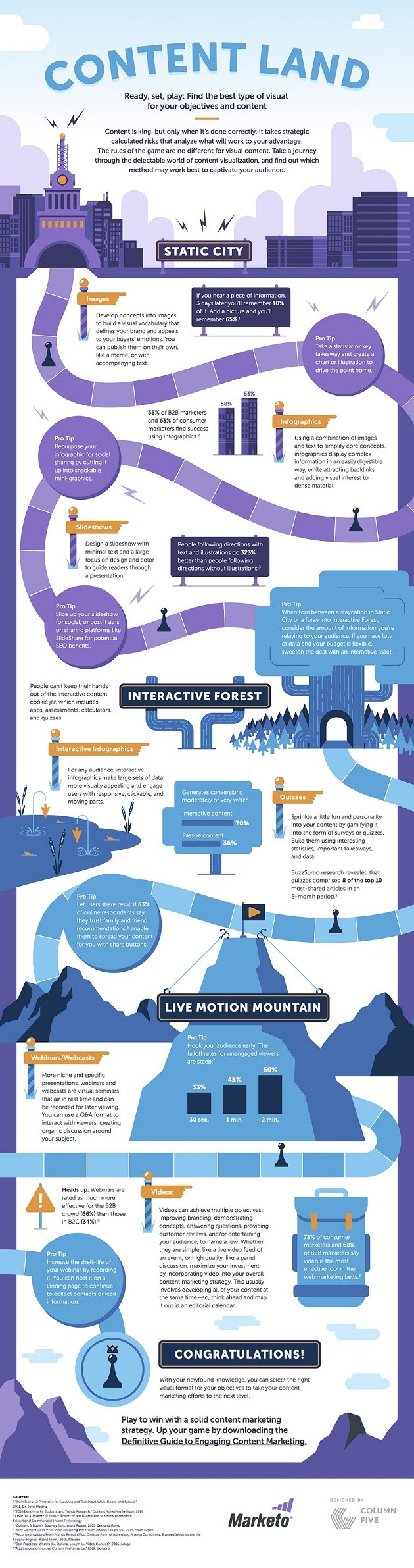 Infographic How to Play the Game of Content Land and Win