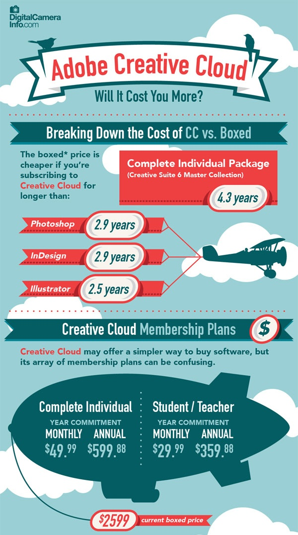The Cost of Adobe Creative Cloud Infographic