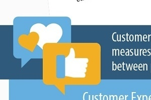 Customer Experience Analysis: Retain Your Revenue [Infographic]
