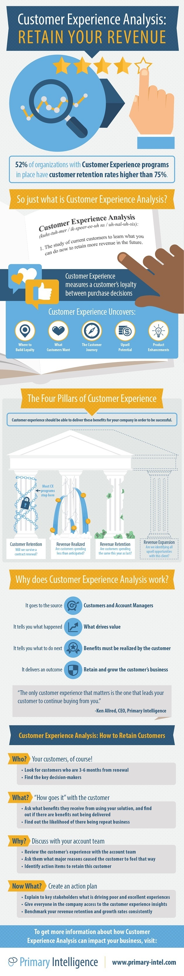 Customer Experience Analysis: How to Retain Your Customers