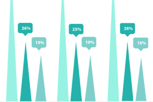 Your Guide to 'Email Open Statistics' on Mobiles [Infographic]