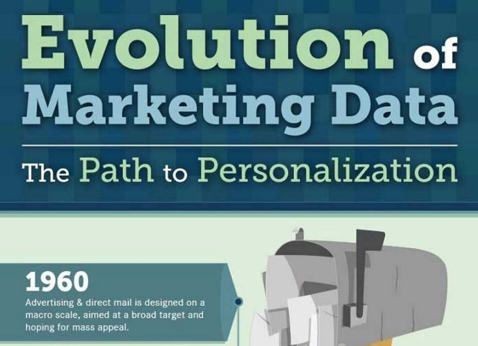 The Evolution of Marketing Data [Infographic]