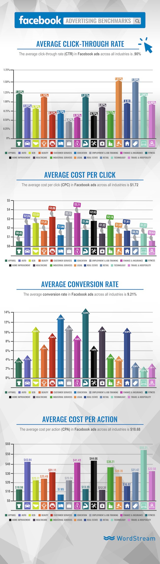 Facebook Advertising Benchmarks for 18 Industries
