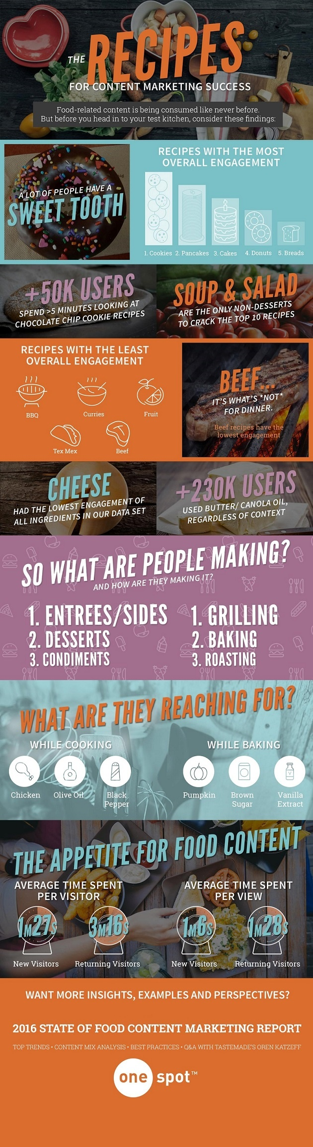 Infographic The Recipes for Content Marketing Success