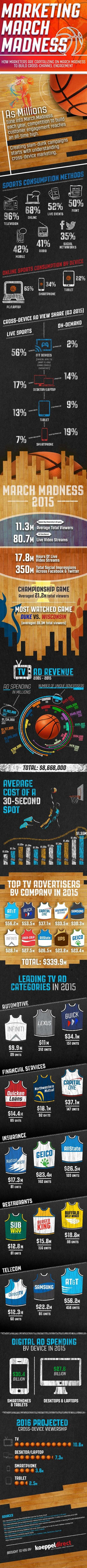 How Marketers Are Capitalizing on March Madness to Build Cross-Channel Engagement