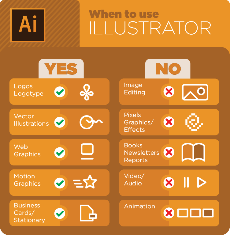 When to use Illustrator - What does InDesign, Illustrator and Photoshop do best?