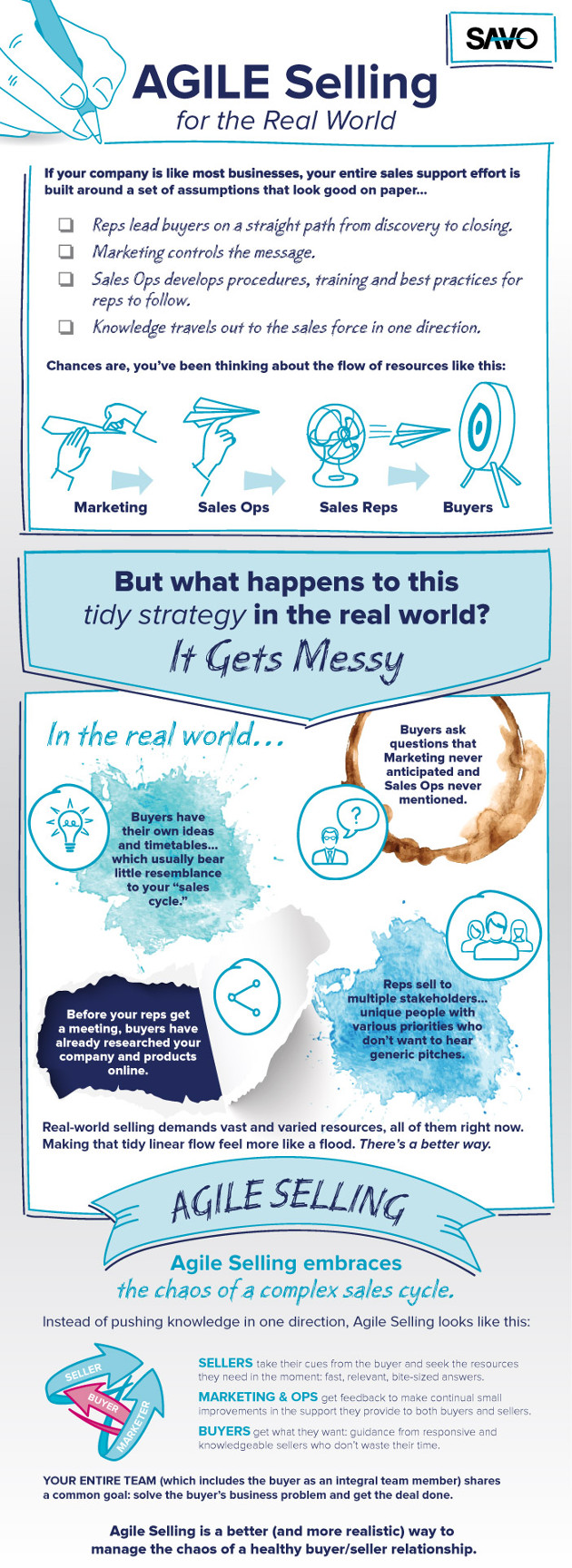 Infographic Agile Selling for the Real World