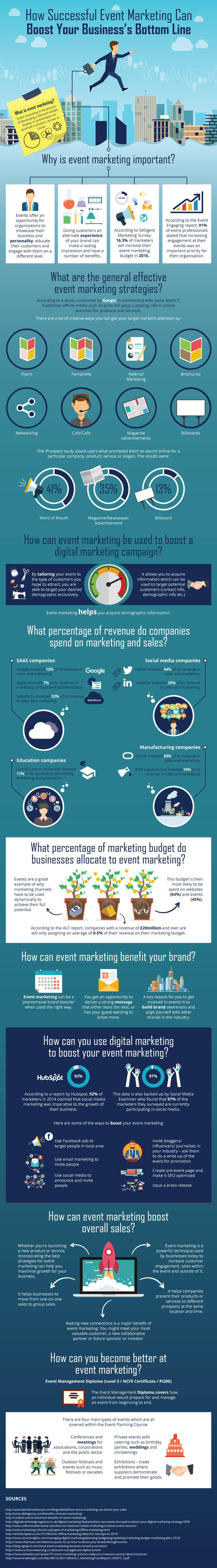Event marketing can increase your sales.