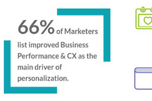 How Marketers Can Use Technology to Excel at Personalization [Infographic]