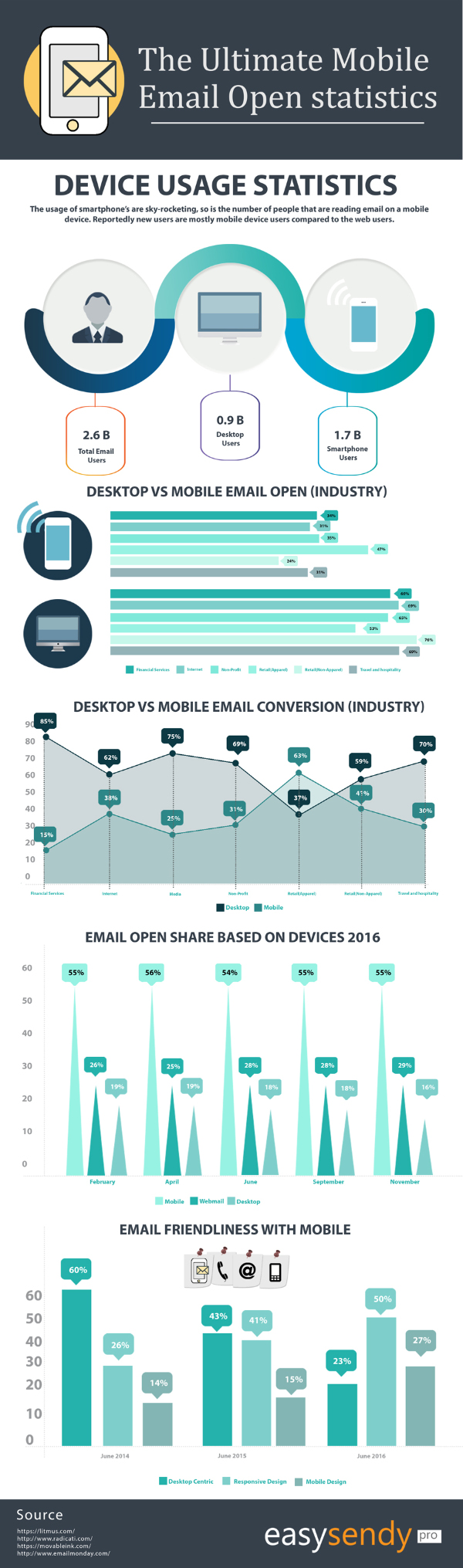 Your Guide to Email Open Statistics on Mobiles