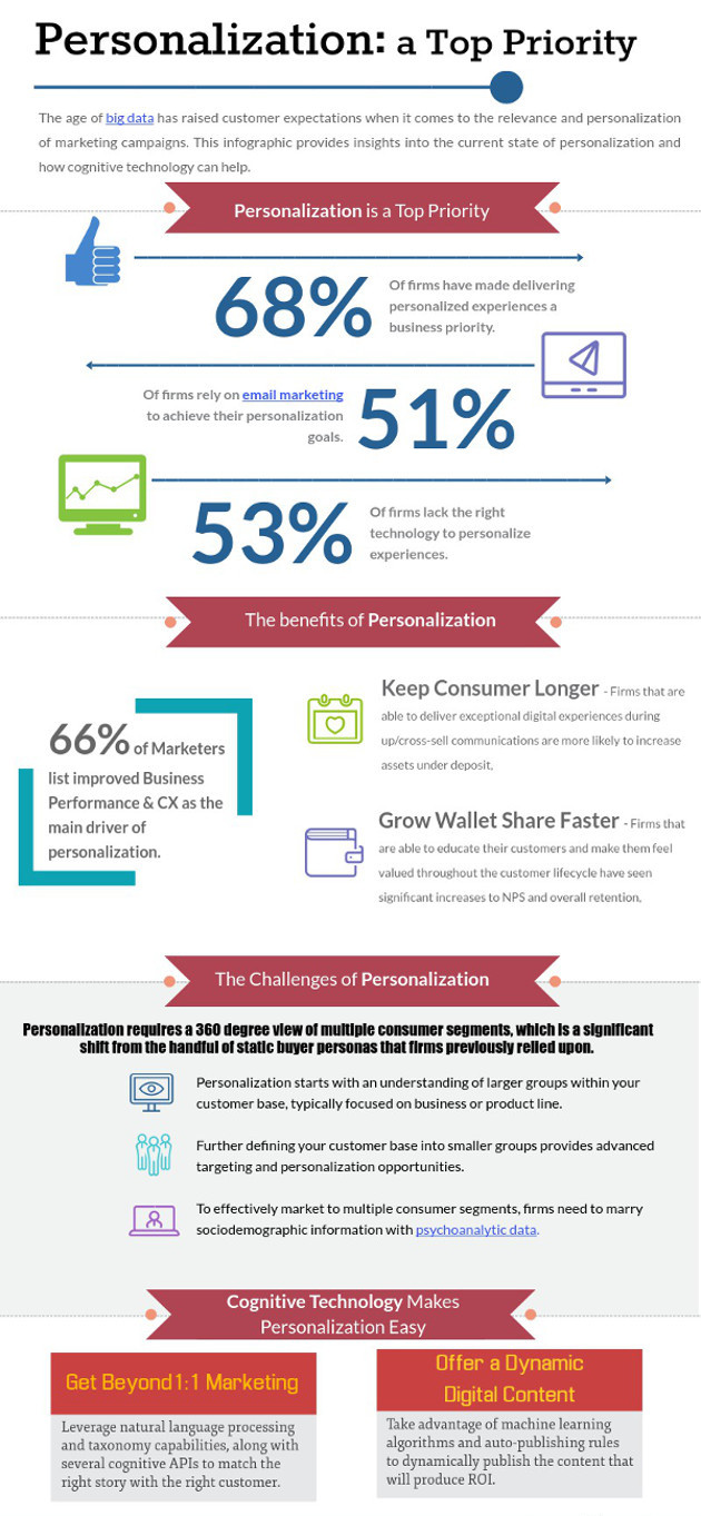 Infographic How Marketers Can Use Technology to Excel at Personalization