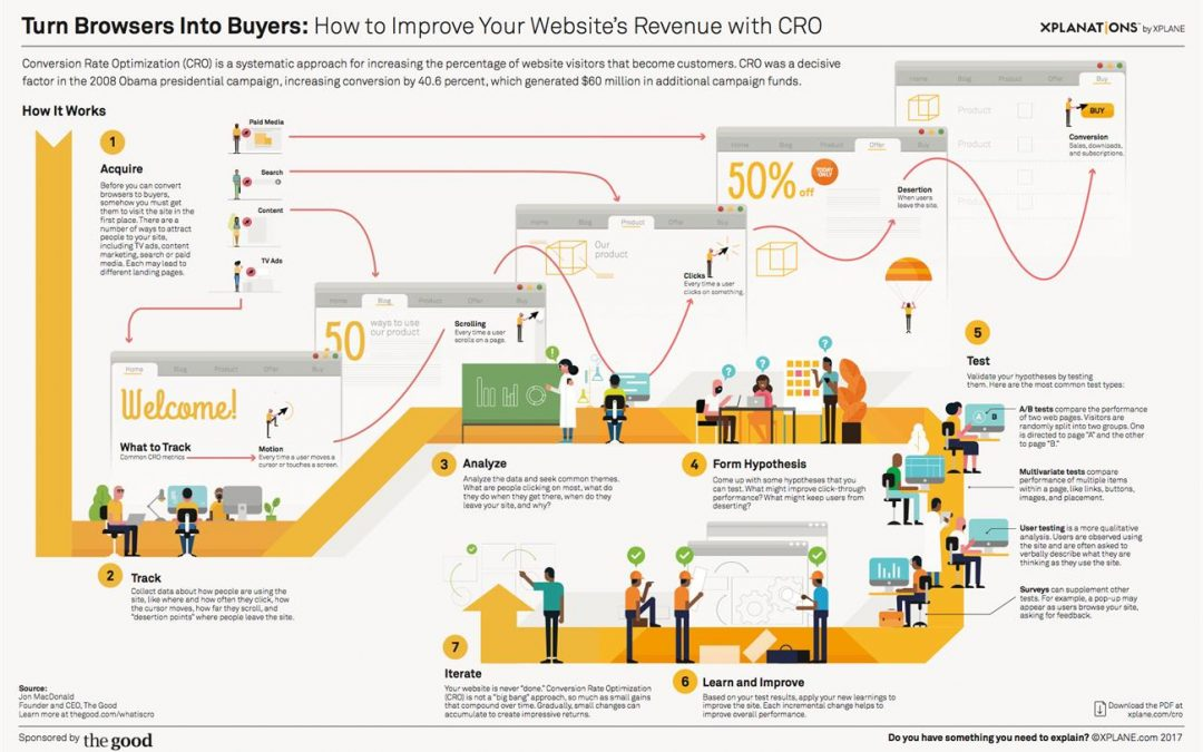 Seven Steps to Turn Browsers Into Buyers: Improve Website Revenue With CRO [Infographic]