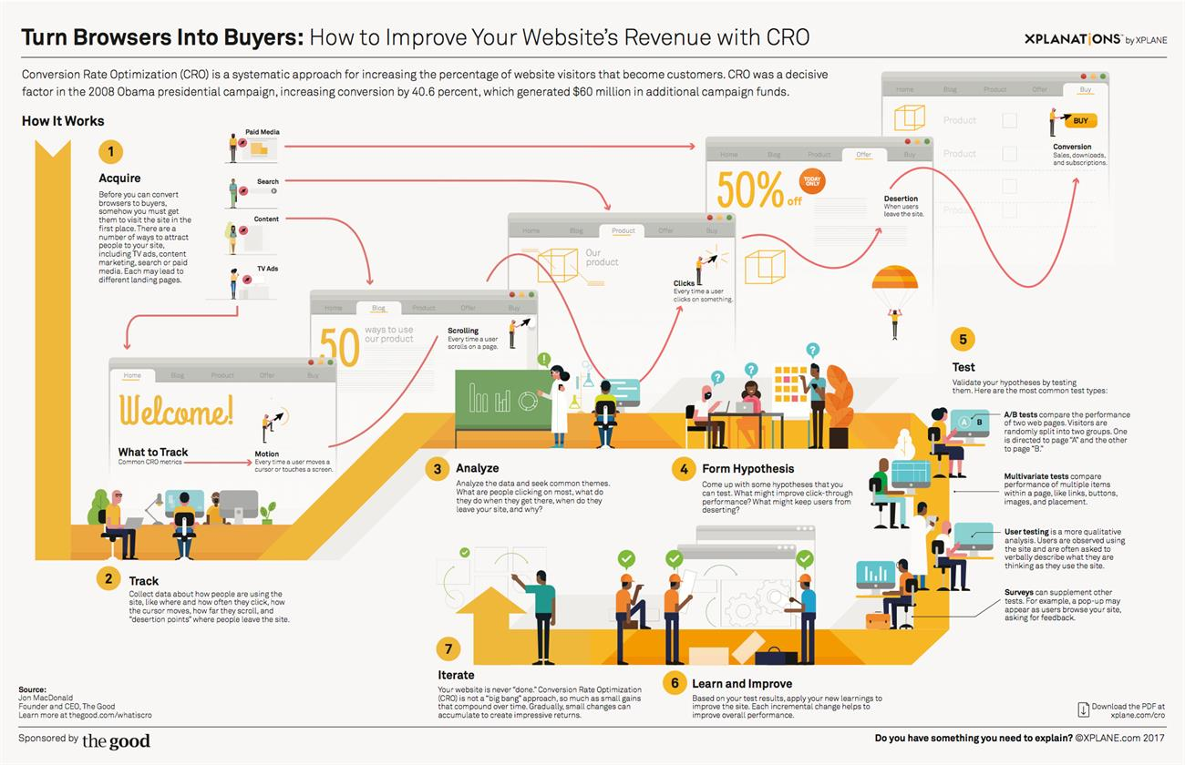 Seven Steps to Turn Browsers Into Buyers: Improve Website Revenue With CRO