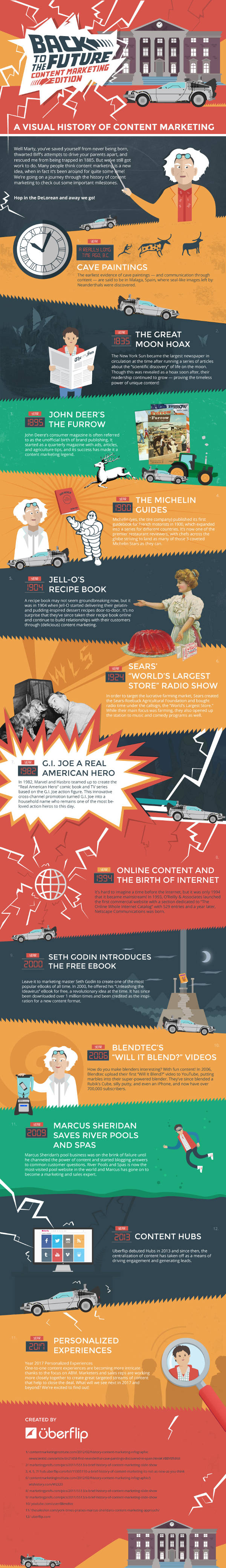 Infographic A Visual History of Content Marketing