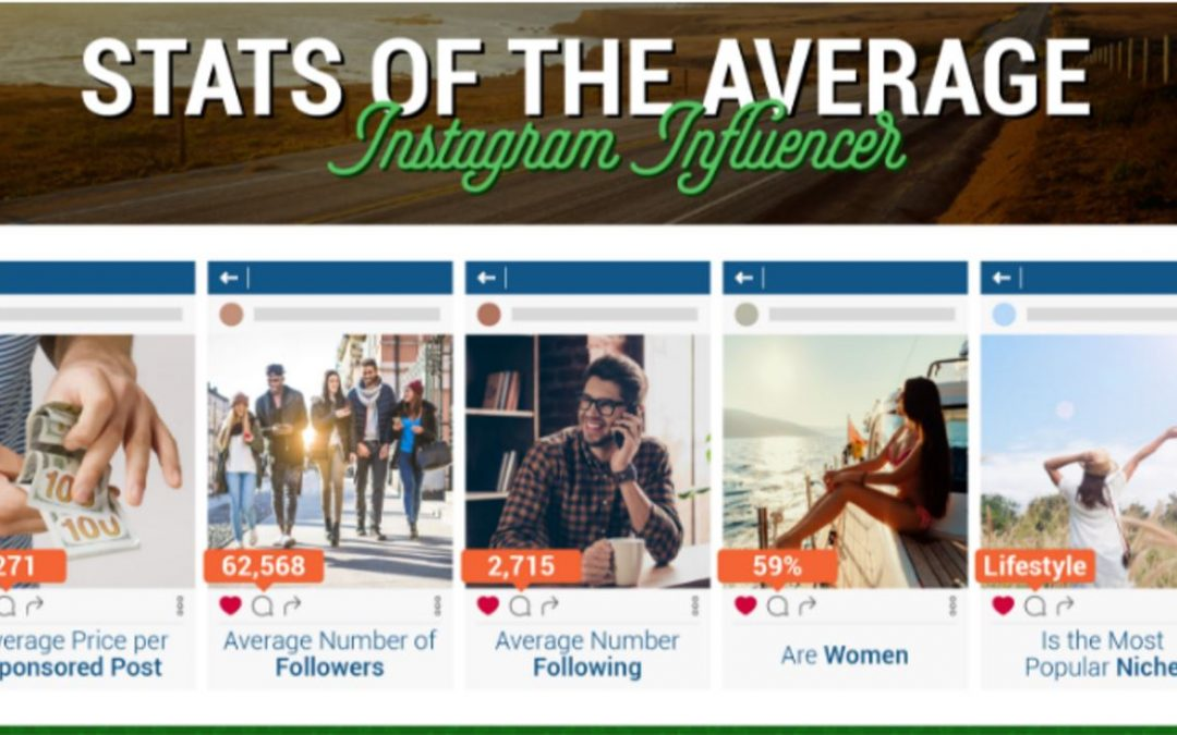 Instagram Influencers: How Much are they Really Making? [Infographic]