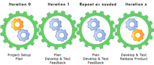 olutions and iterative project implementation