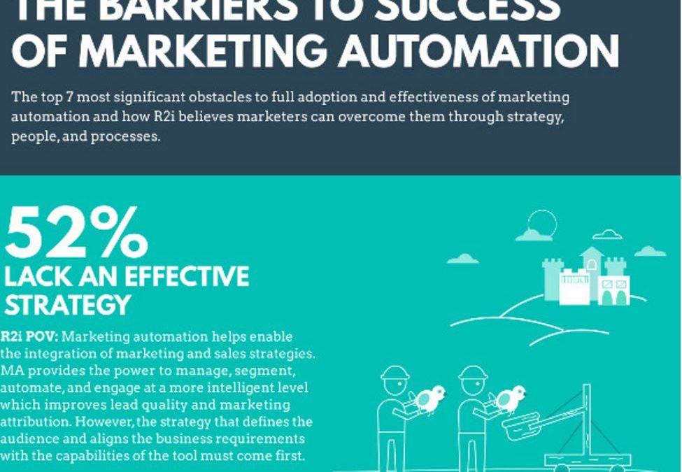 Are Marketing Automation Tools delivering [Infographic]