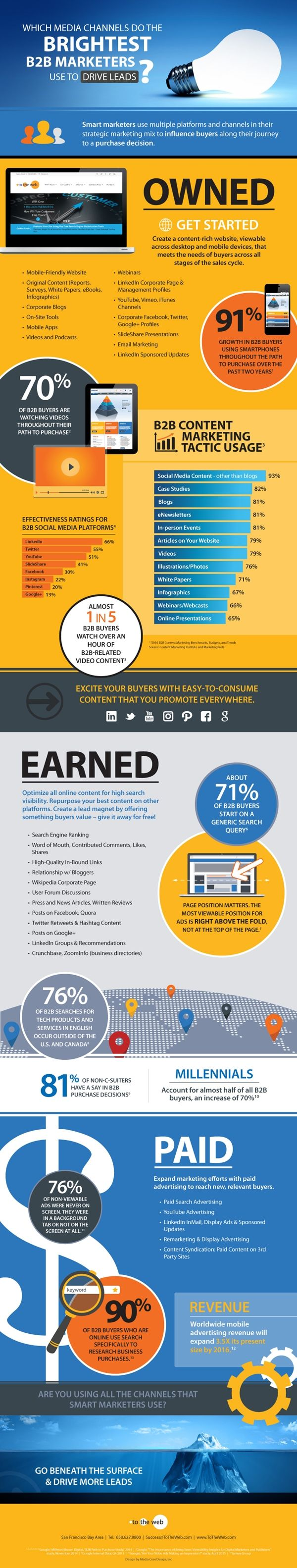 Infographic Media Channels the Brightest B2B Marketers Use to Drive Leads