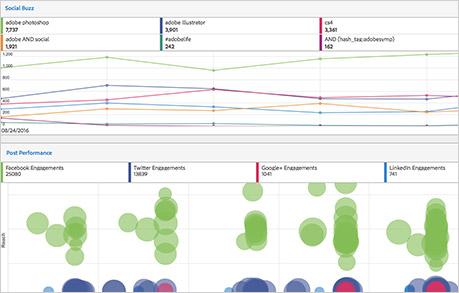 Adobe Social Analytics
