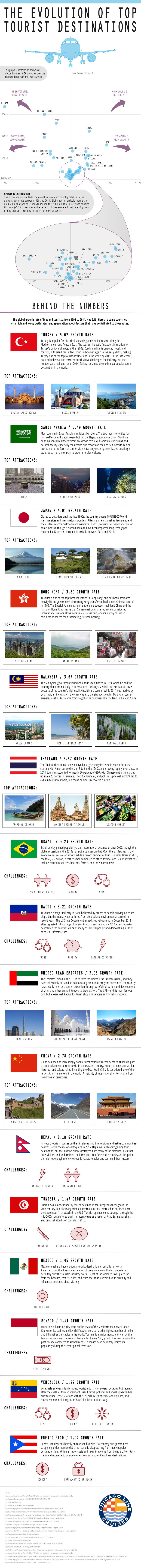 The Evolution of Top Tourist Destinations