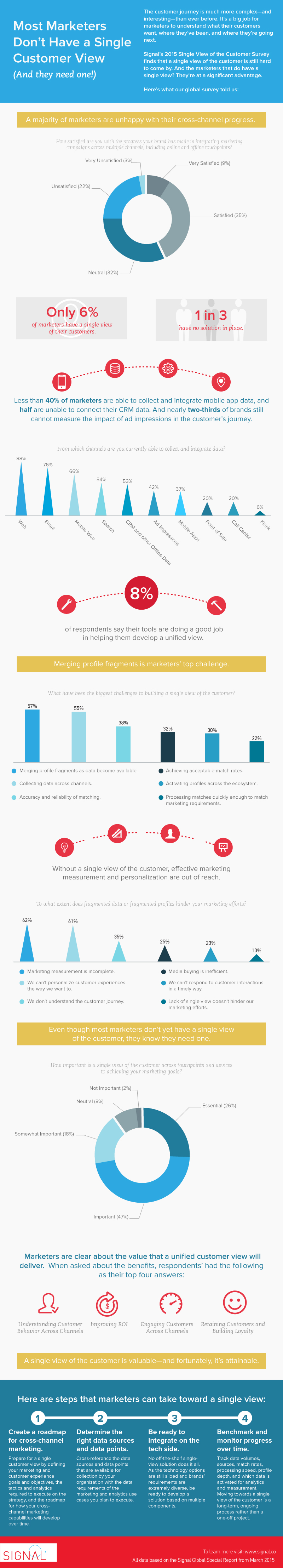 Study Reveals Cross Channel Marketing Challenges