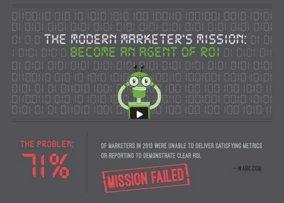 Video Marketers Prove Better ROI Than Text-Based Marketers [Infographic]
