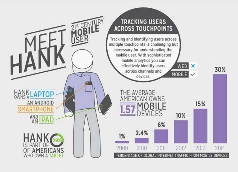 Web Versus Mobile Analytics [Infographic]