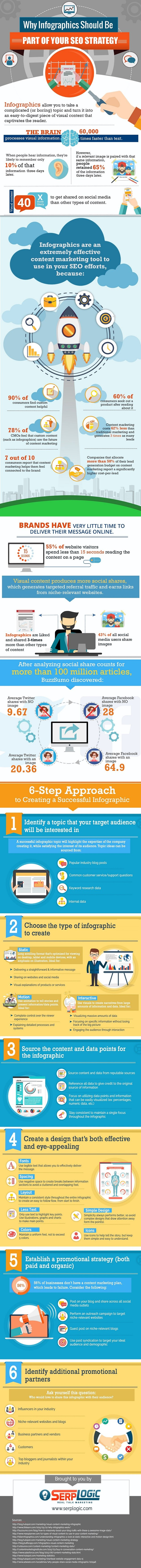 Six Steps to Creating a Successful Infographic for Your Business