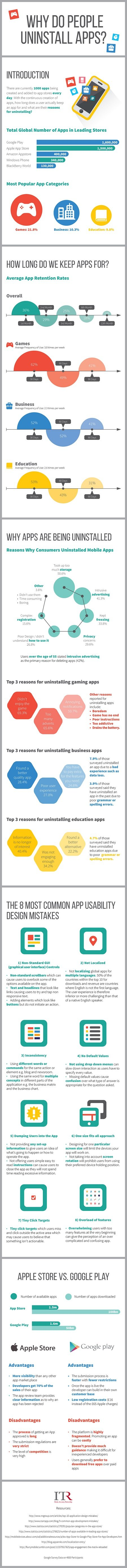 Infographic Why people uninstall apps